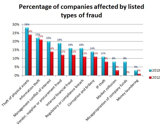 gráfico 2013/2013 de fraude