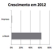 Crescimento na venda de e-Books em 2012